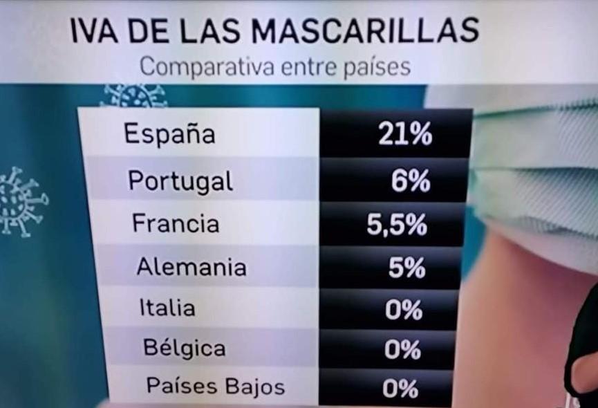 El iva de las mascarillas en Europa