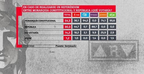 La Sexta desinfla el sueño republicano de Podemos al admitir que Felipe VI arrasaría en un referéndum.